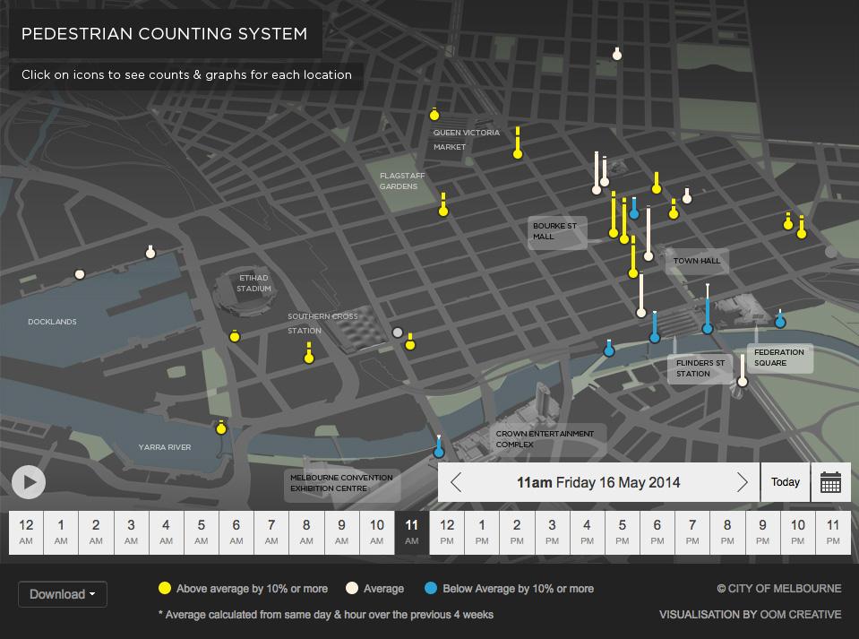 OOMCreative pedestrian data