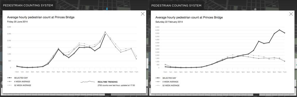 OOMCreative pedestrian data graphs